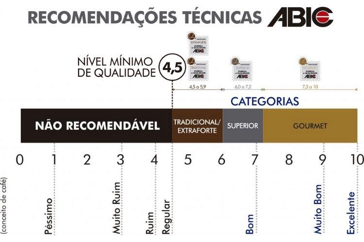 Tabela para recomendações técnicas da abic
